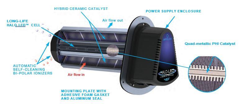 New Halo led UV air purifier